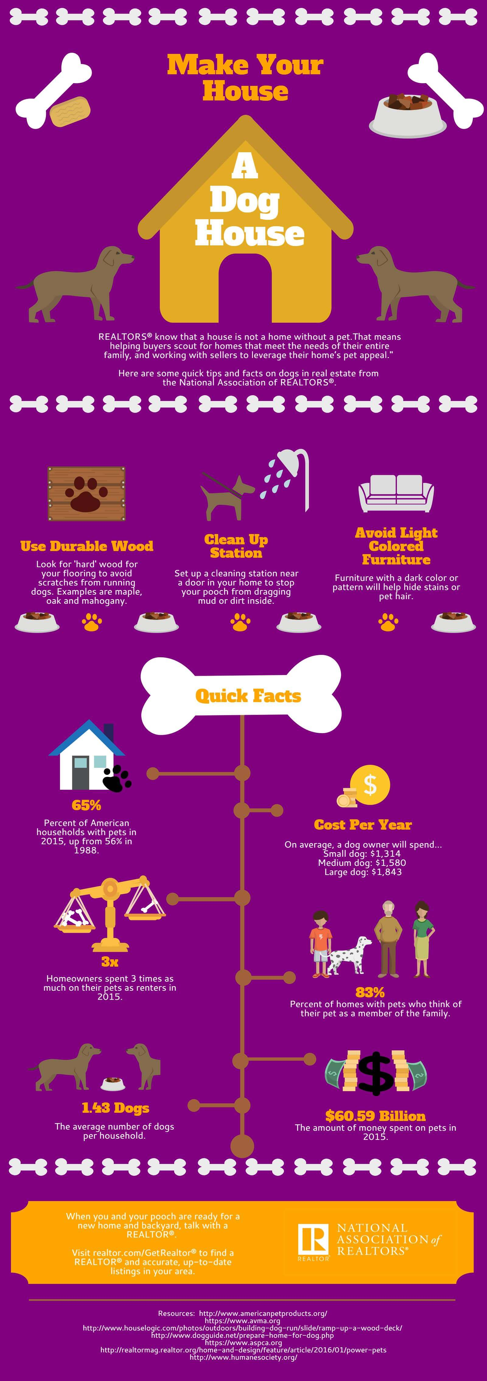 Dogs and real estate
