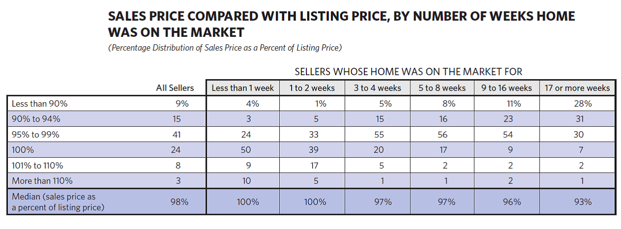listing price