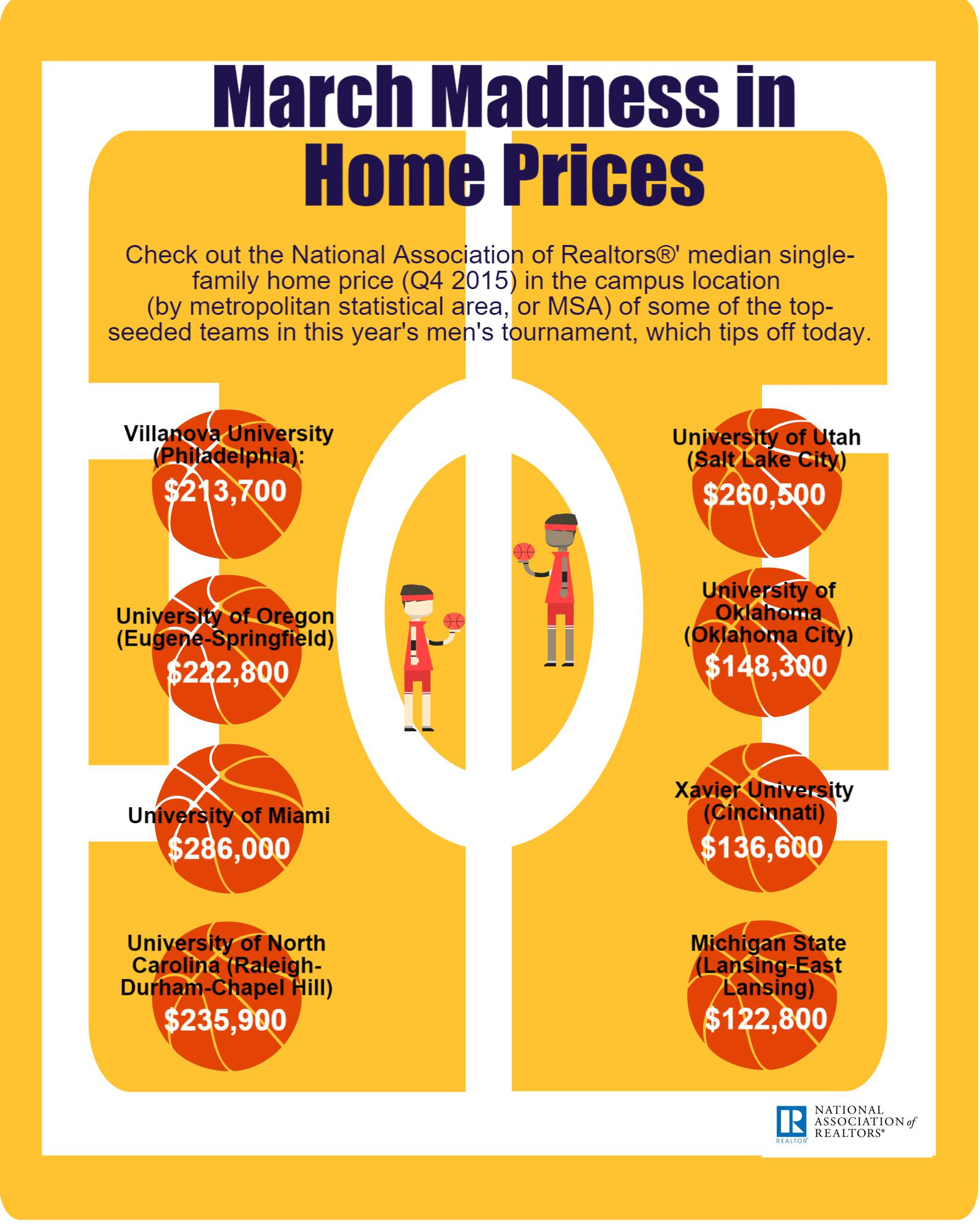 march-madness-home-prices