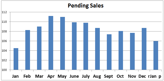 January Pending Home Sales