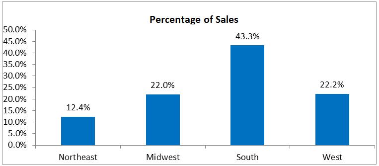 percent of sales