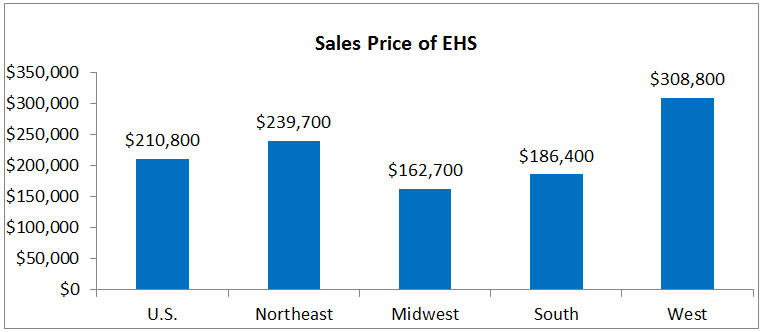 sales price of ehs