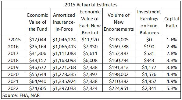 actuarial estimates