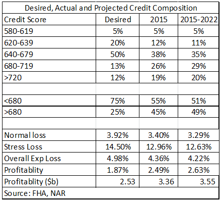 credit composition
