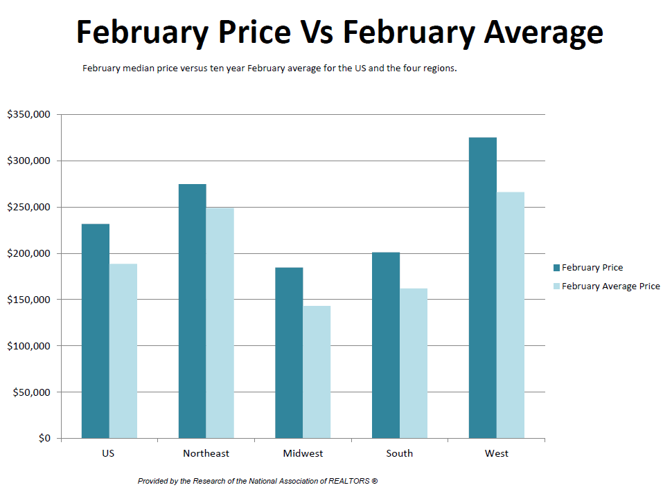price vs avg