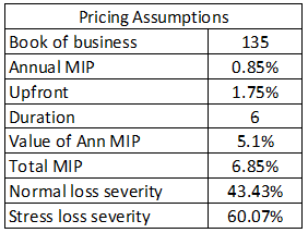 pricing assumptions