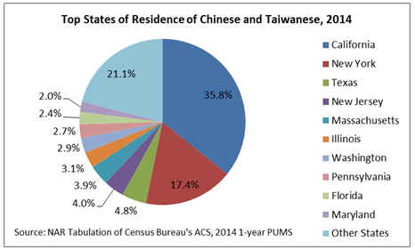 top state chinese taiwanese