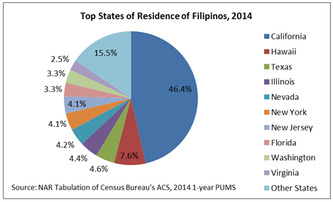 top state filipinos
