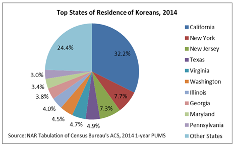 top state koreans