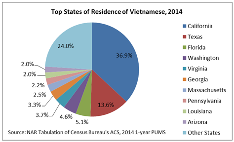 top state vietnamese