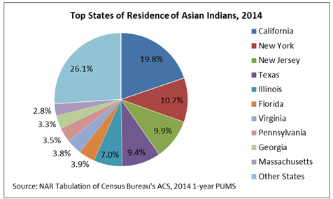 top states asian indians