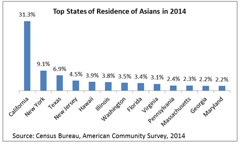 top states asians