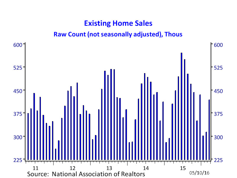 existing sales raw count