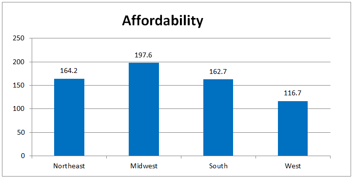 affordability may