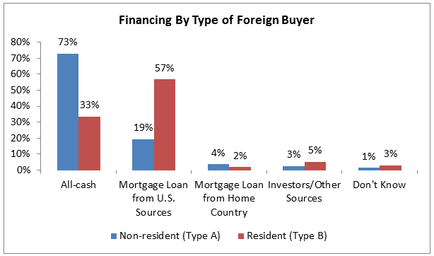 financing by type