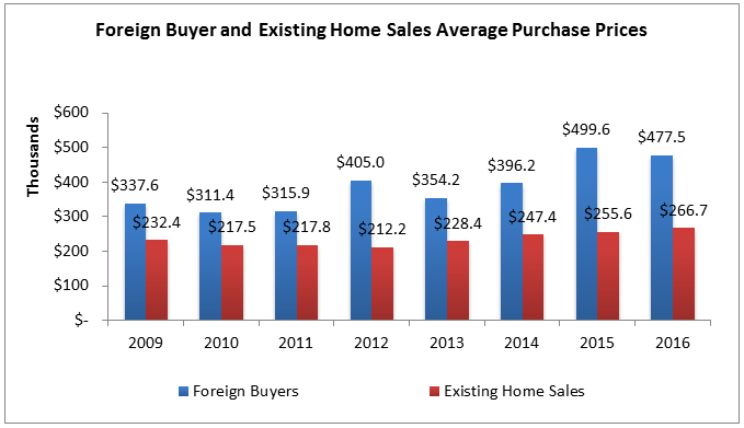 foreign buyer ehs