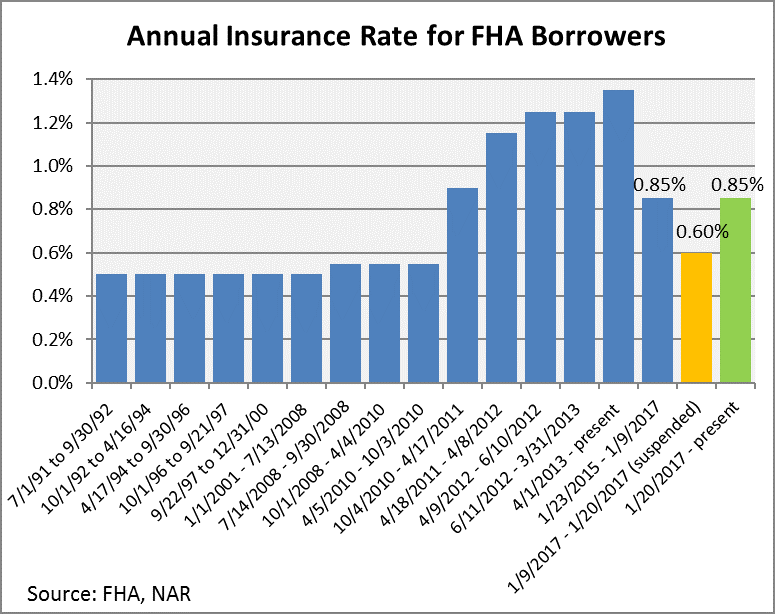 annual insurance rate fha