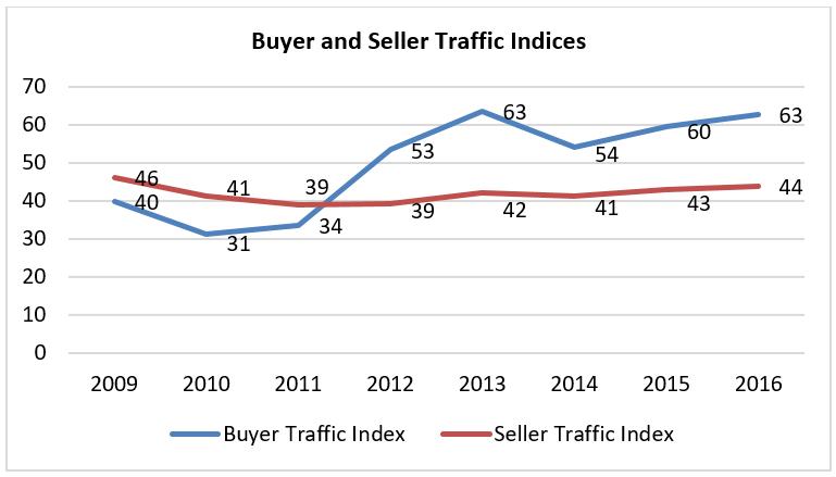 buyer seller traffic