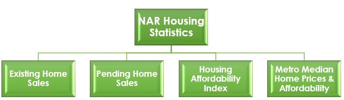 nar housing stats