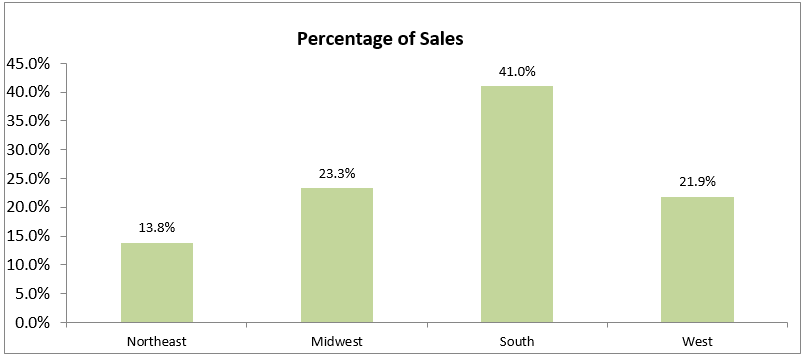 percentage of sales