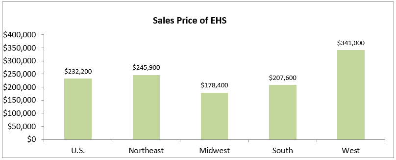 sales price ehs