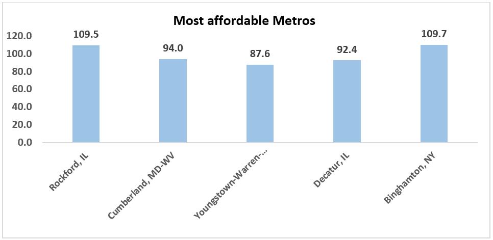 affordable metros