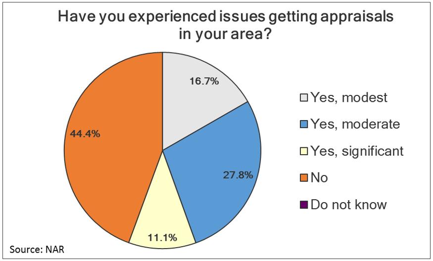 2016 Survey of Mortgage Originators, Fourth Quarter