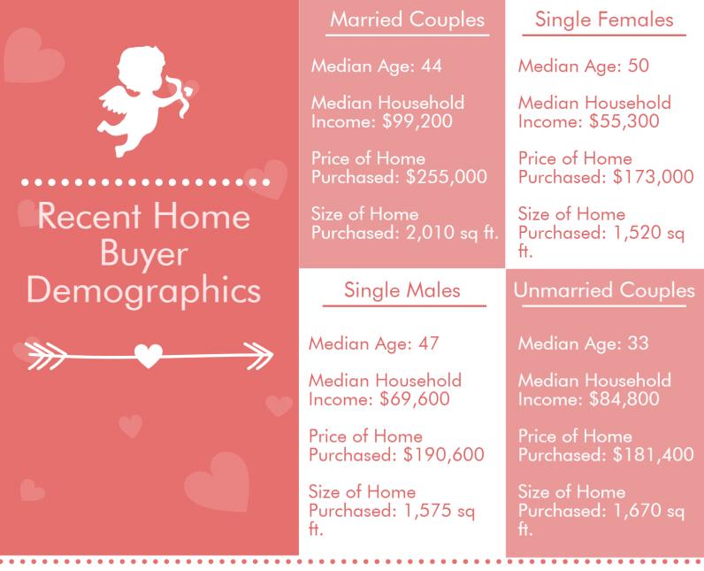 buyer demographics