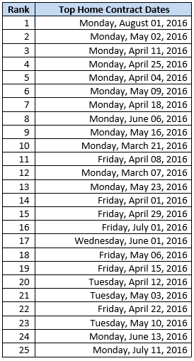contracts dates