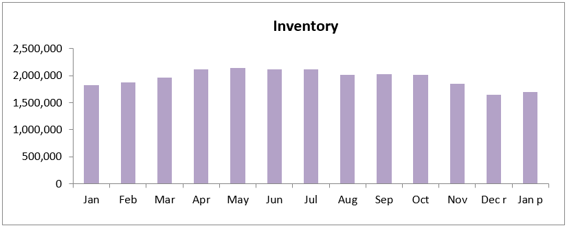 inventory ehs