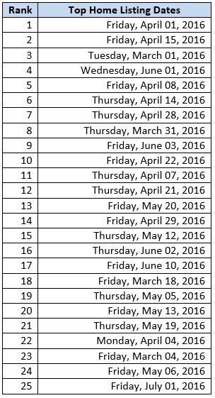listing dates