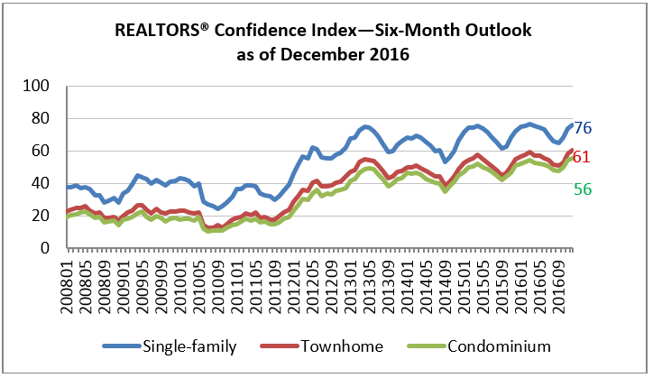 rci dec outlook