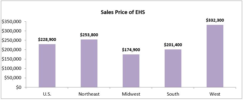 sales price