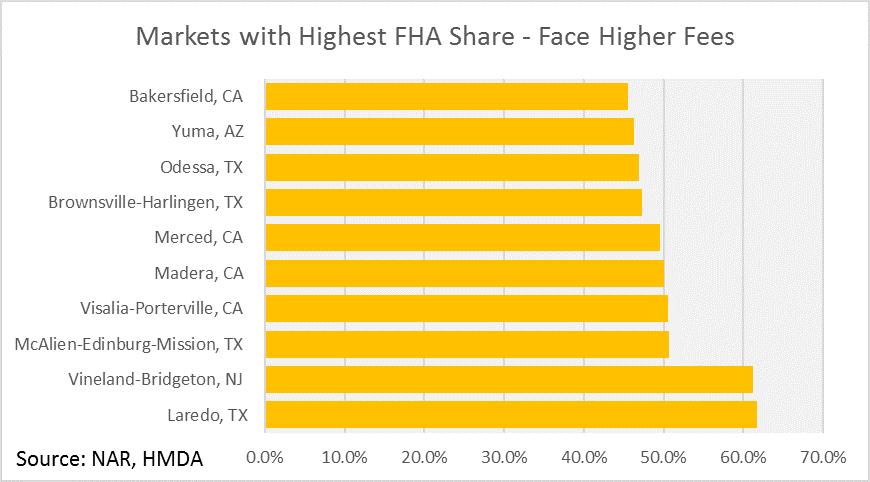 Broad Impact of the FHA Fee Freeze