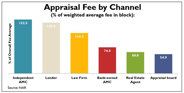 appraisal fee