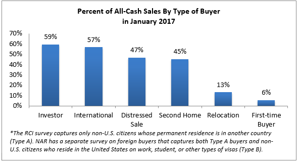 cash sales by buyer