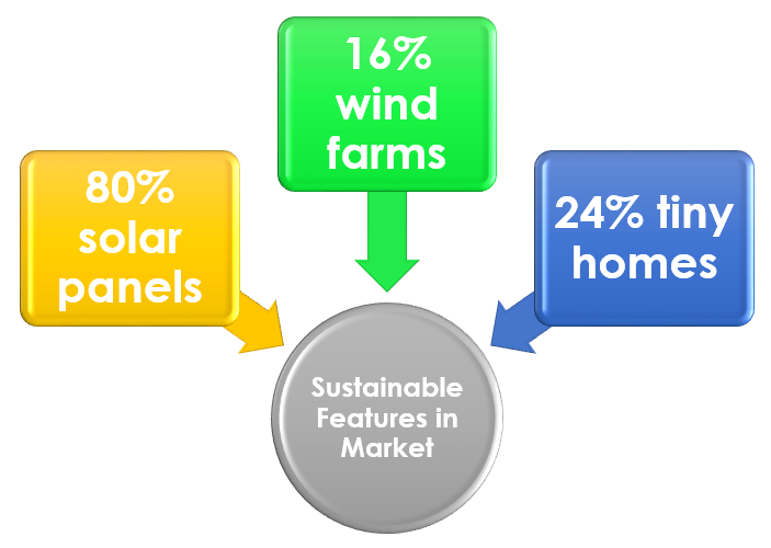Sustainability Practices in Real Estate: Room for Growth
