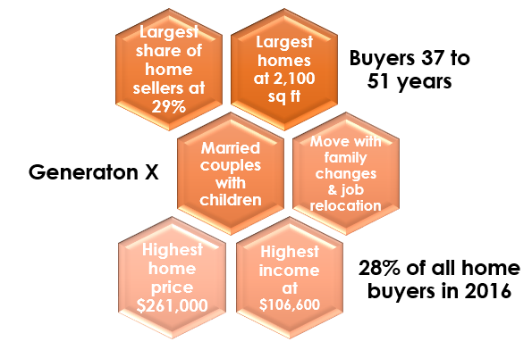 Generation X: Buying the Biggest Homes & Biggest Home Sellers