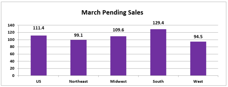 March 2017 Pending Home Sales