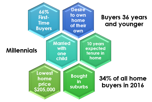 Millennials: Tech-Savvy, First-Time Home Buyers in the Suburbs