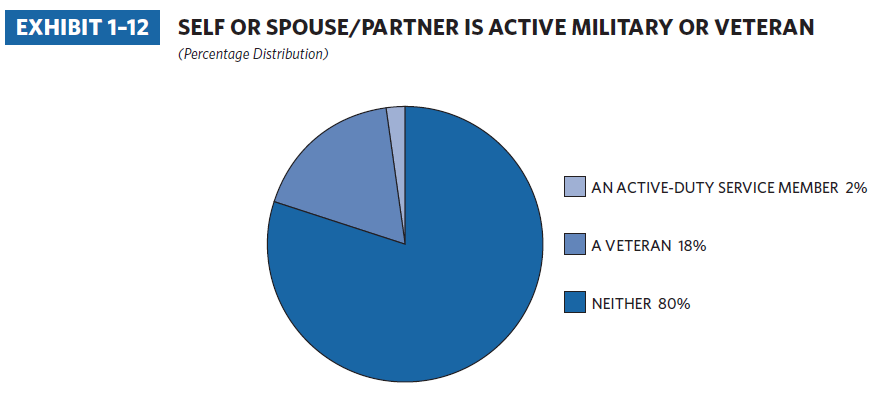 Veteran and active-military homebuyers