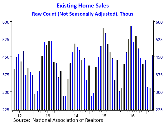 Raw Count of Home Sales (March 2017)