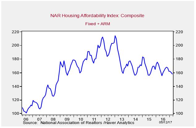 March 2017 Housing Affordability Index