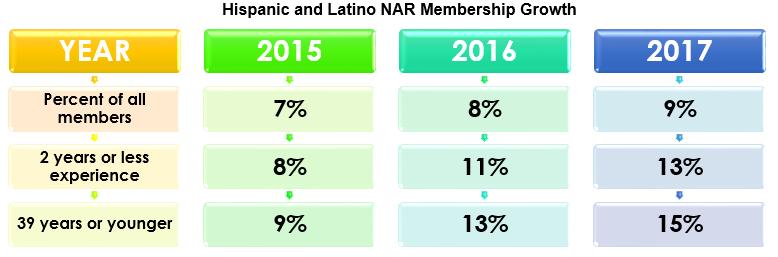 Young Hispanic and Latino Membership on the Rise at NAR