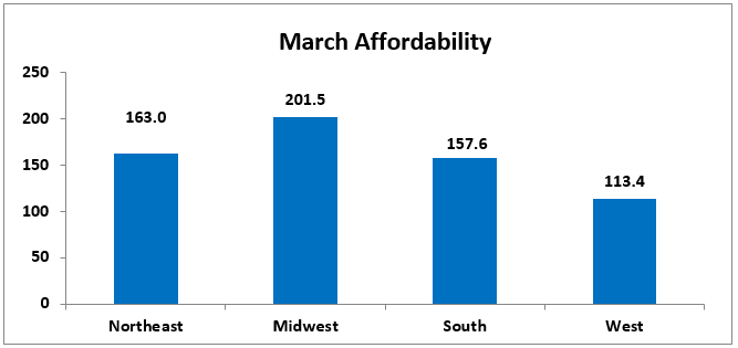 march affordability