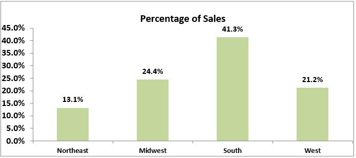 percent of sales