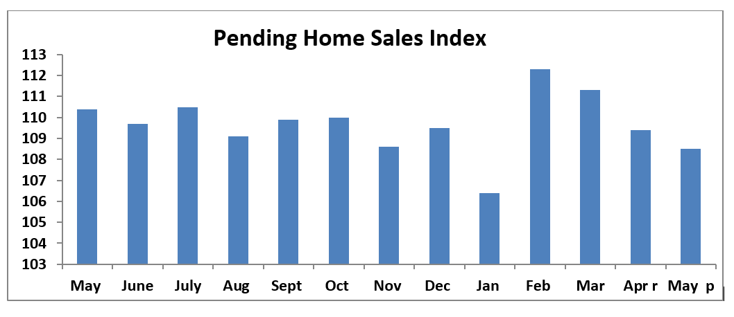 A Look at Pending Home Sales Numbers for May