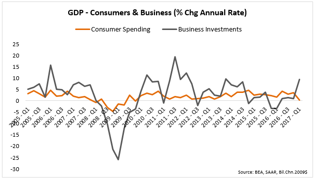 gdp cons