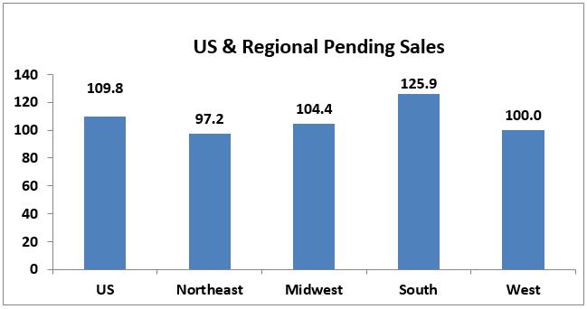 April 2017 Pending Home Sales