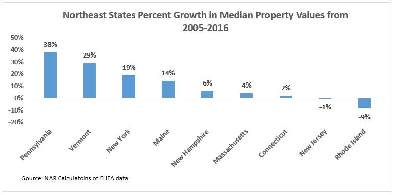 Growth of Property Values